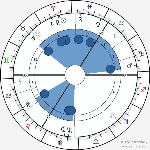 Christian Jaccard wikipedie, horoscope, astrology, instagram