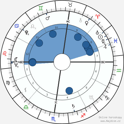 Christian Marquand wikipedie, horoscope, astrology, instagram