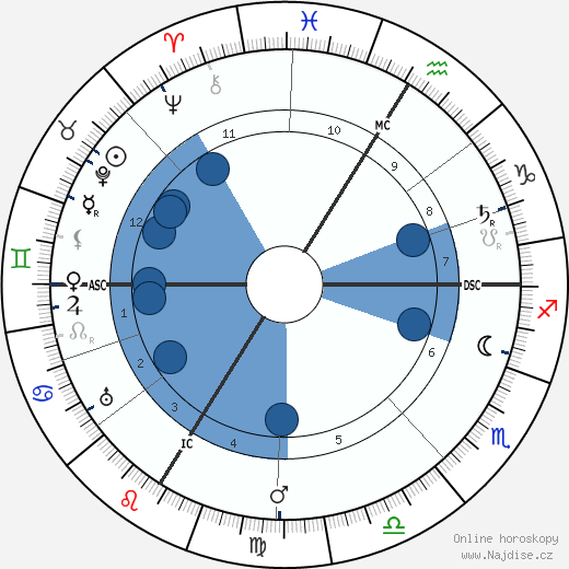 Christian Morgenstern wikipedie, horoscope, astrology, instagram