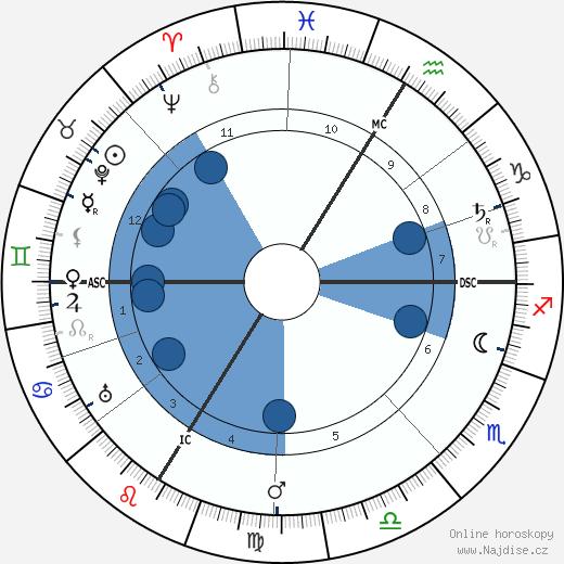 Christian Morgenstern wikipedie, horoscope, astrology, instagram