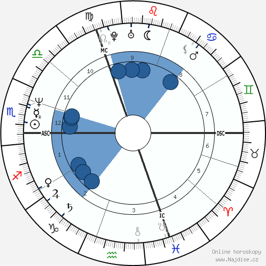 Christian Prudhomme wikipedie, horoscope, astrology, instagram