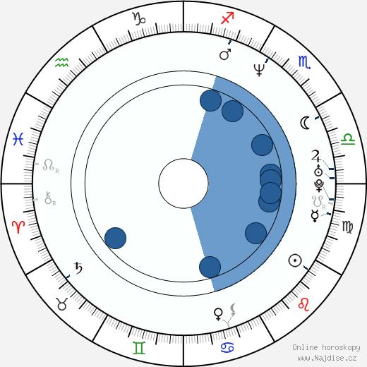 Christian Slater wikipedie, horoscope, astrology, instagram
