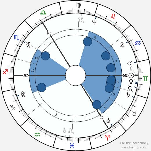 Christiane Vulpius wikipedie, horoscope, astrology, instagram