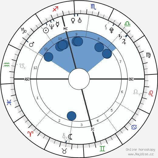 Christina Aguilera wikipedie, horoscope, astrology, instagram