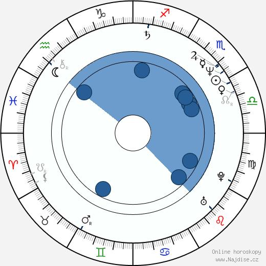 Christina Saffran wikipedie, horoscope, astrology, instagram
