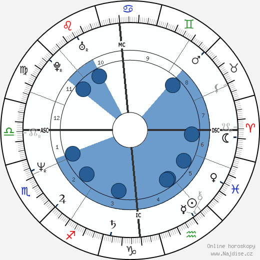 Christine Cairns wikipedie, horoscope, astrology, instagram