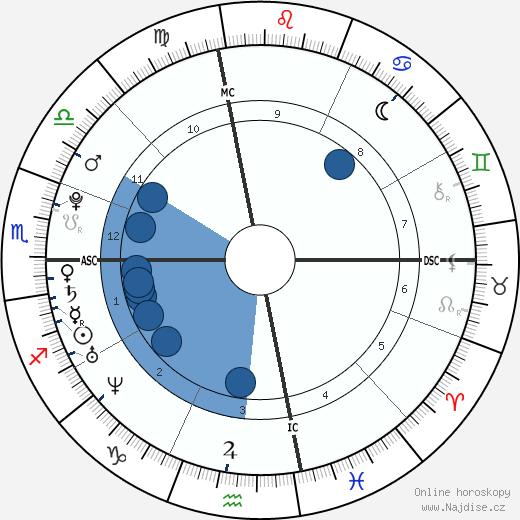 Christine Teigen wikipedie, horoscope, astrology, instagram