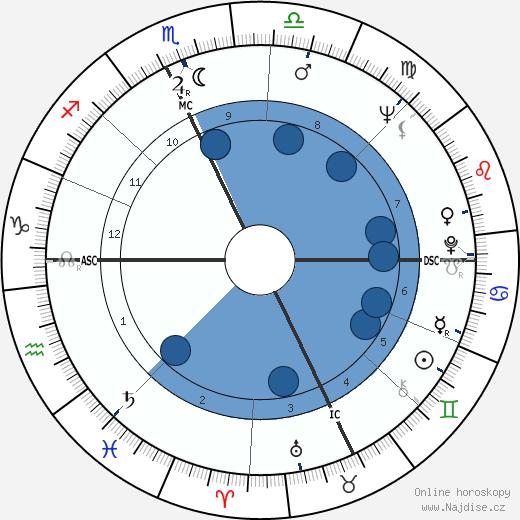 Christo wikipedie, horoscope, astrology, instagram