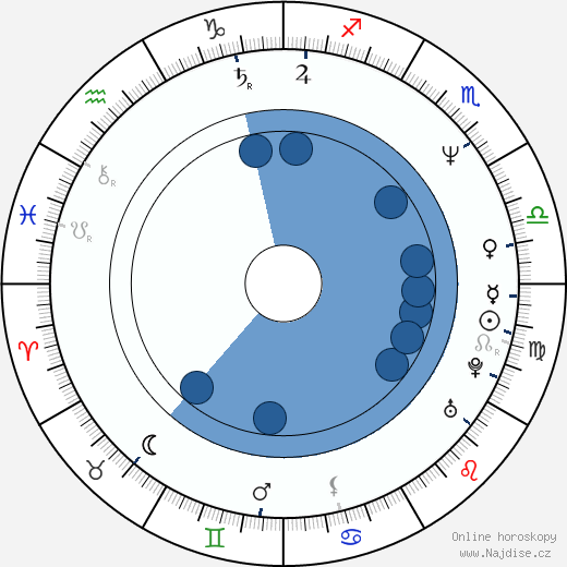 Christopher B. MacCabe wikipedie, horoscope, astrology, instagram