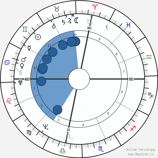 Christopher Bernau wikipedie, horoscope, astrology, instagram