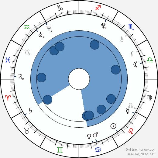 Christopher Denomme wikipedie, horoscope, astrology, instagram