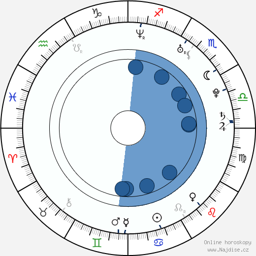Christopher Eadicicco wikipedie, horoscope, astrology, instagram