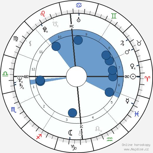 Christopher Franke wikipedie, horoscope, astrology, instagram