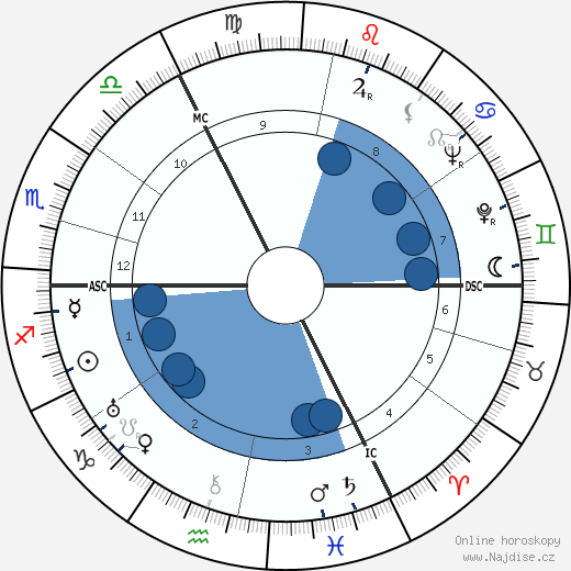 Christopher Fry wikipedie, horoscope, astrology, instagram