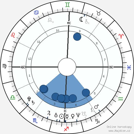 Christopher Hirata wikipedie, horoscope, astrology, instagram