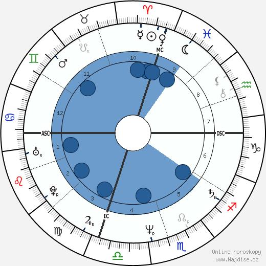 Christopher Lambert wikipedie, horoscope, astrology, instagram