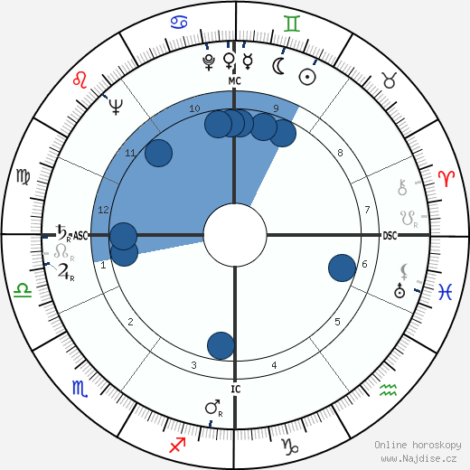 Christopher Lee wikipedie, horoscope, astrology, instagram