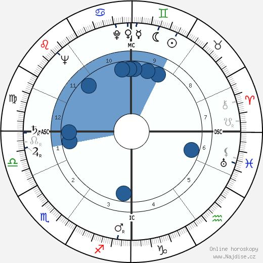 Christopher Lee wikipedie, horoscope, astrology, instagram