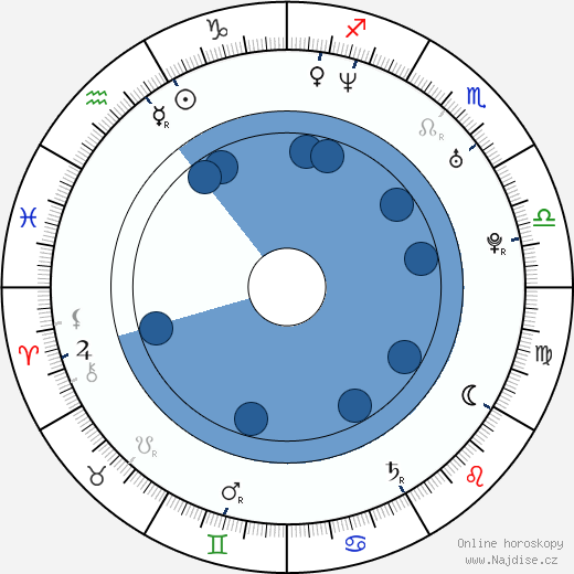 Christopher Michael Casey wikipedie, horoscope, astrology, instagram