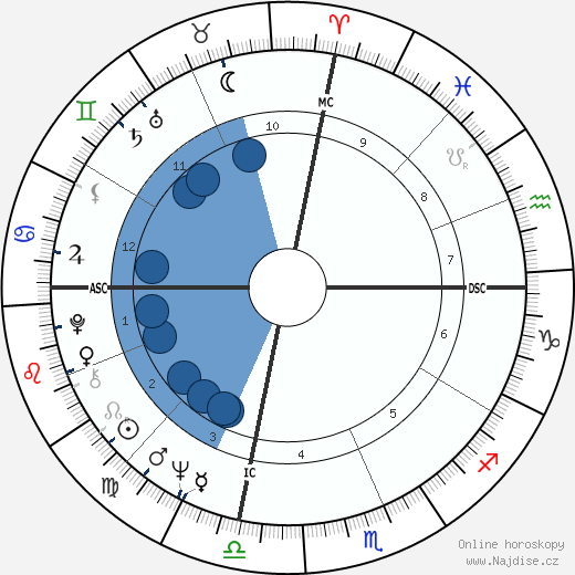 Christopher Morgan wikipedie, horoscope, astrology, instagram