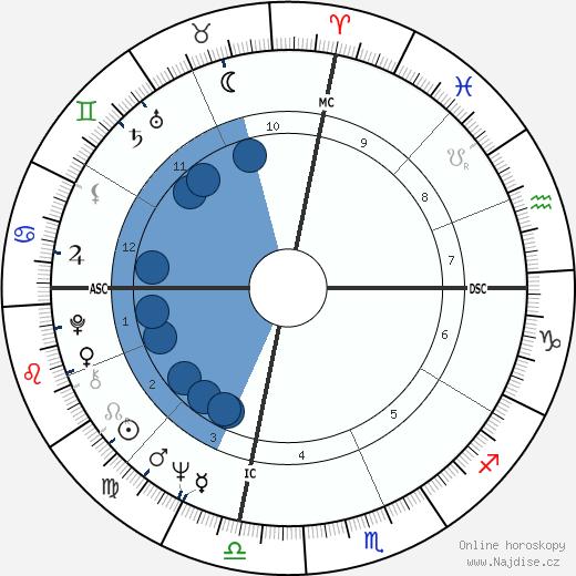 Christopher Morgan wikipedie, horoscope, astrology, instagram