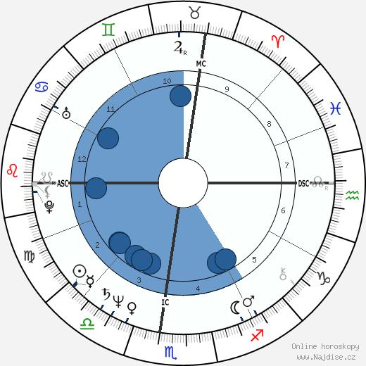 Christopher Reeve wikipedie, horoscope, astrology, instagram