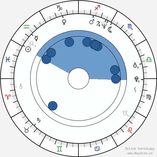 Christopher Stapleton wikipedie, horoscope, astrology, instagram