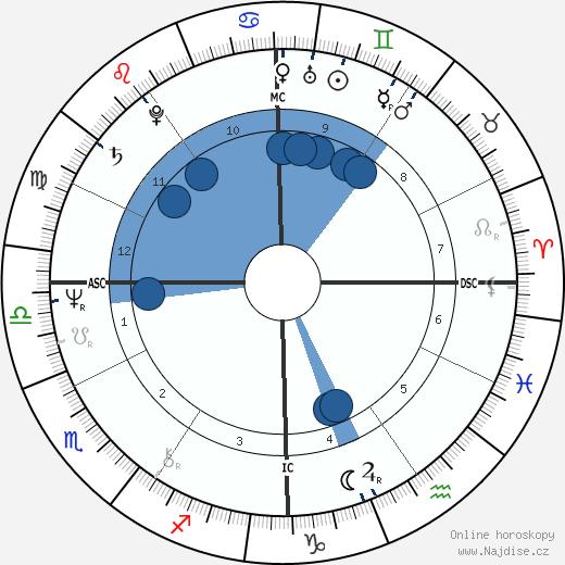 Christy Mihos wikipedie, horoscope, astrology, instagram
