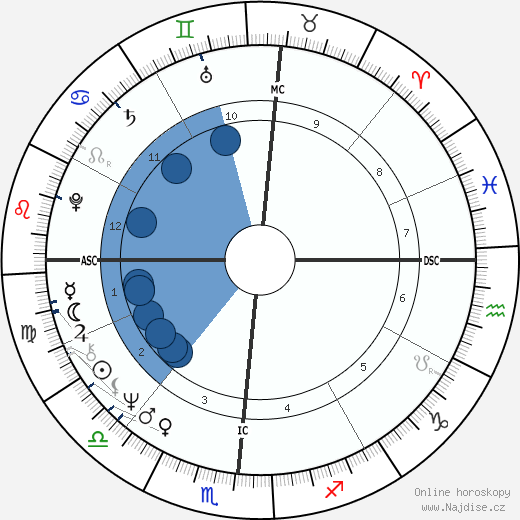 Chuck Brinkman wikipedie, horoscope, astrology, instagram