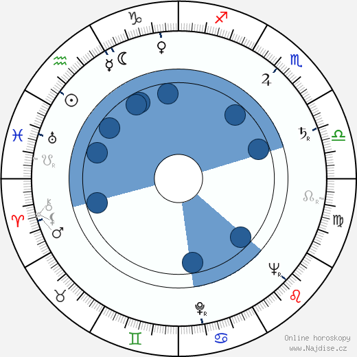 Chuck Yeager wikipedie, horoscope, astrology, instagram