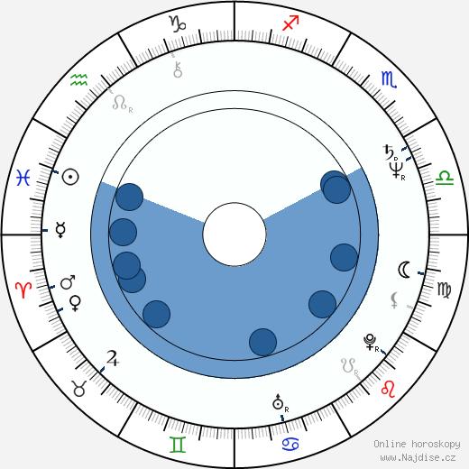 Chuck Zito wikipedie, horoscope, astrology, instagram