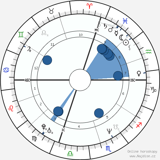 Cindy Crawford wikipedie, horoscope, astrology, instagram