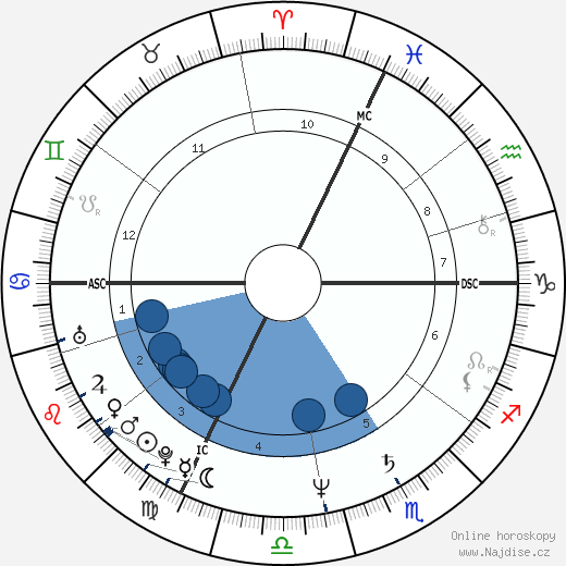 Cindy Nelson wikipedie, horoscope, astrology, instagram