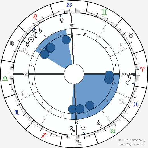 císař František Josef I. wikipedie, horoscope, astrology, instagram