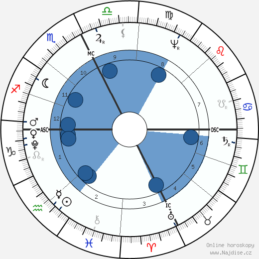 císař František ll. wikipedie, horoscope, astrology, instagram