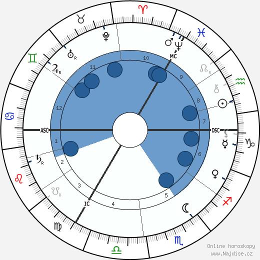 císař Wilhelm II wikipedie, horoscope, astrology, instagram