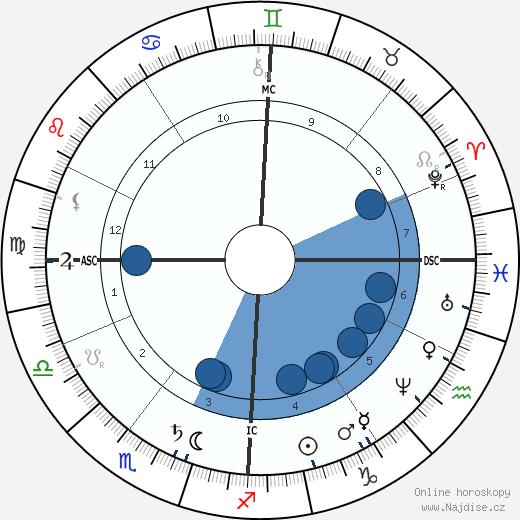 císařovna Sissi wikipedie, horoscope, astrology, instagram