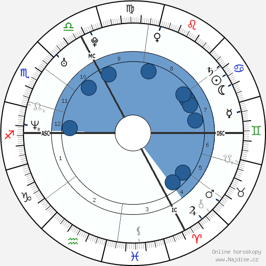 Claire Keim wikipedie, horoscope, astrology, instagram