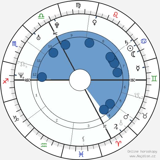 Claire Keim wikipedie, horoscope, astrology, instagram