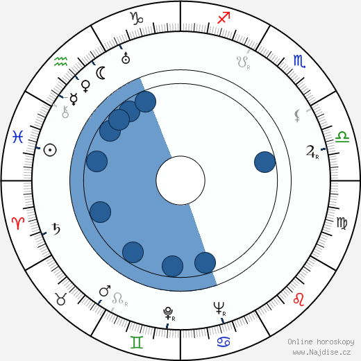 Claire Trevor wikipedie, horoscope, astrology, instagram