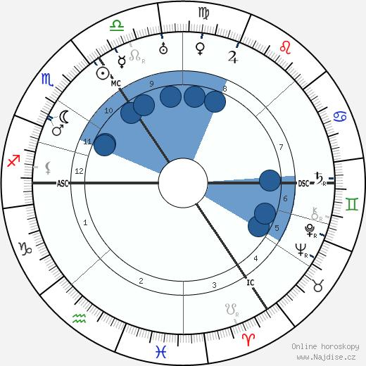 Claire Waldoff wikipedie, horoscope, astrology, instagram
