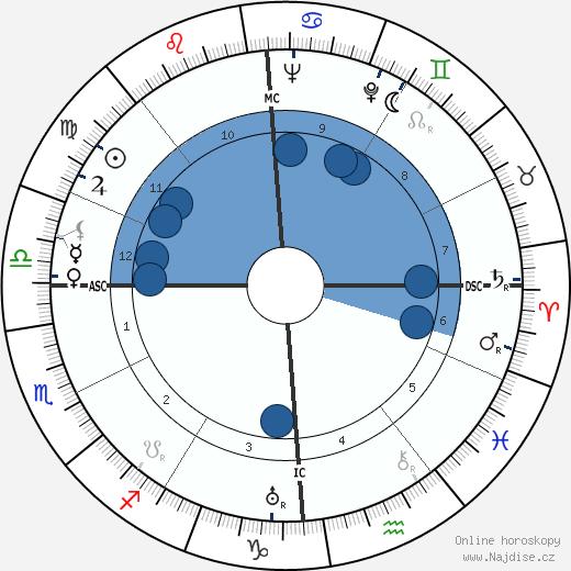 Clara Calamai wikipedie, horoscope, astrology, instagram