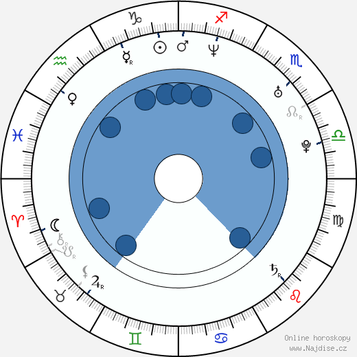 Clara Khoury wikipedie, horoscope, astrology, instagram
