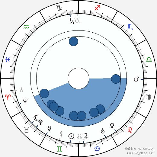 Clare Greet wikipedie, horoscope, astrology, instagram
