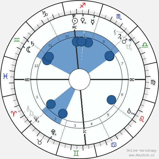 Clarence H. Gilbert wikipedie, horoscope, astrology, instagram