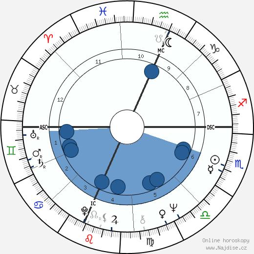 Clark Edward Graebner wikipedie, horoscope, astrology, instagram