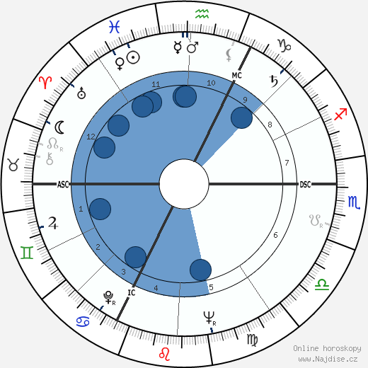 Claude Abeille wikipedie, horoscope, astrology, instagram
