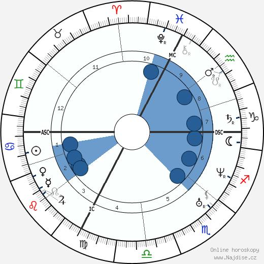 Claude Bernard wikipedie, horoscope, astrology, instagram