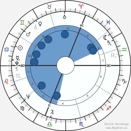 Claude Berri wikipedie, horoscope, astrology, instagram