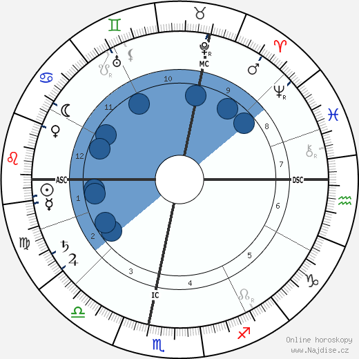 Claude Debussy wikipedie, horoscope, astrology, instagram